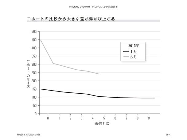 コホート分析 月別比較(棒グラフ)