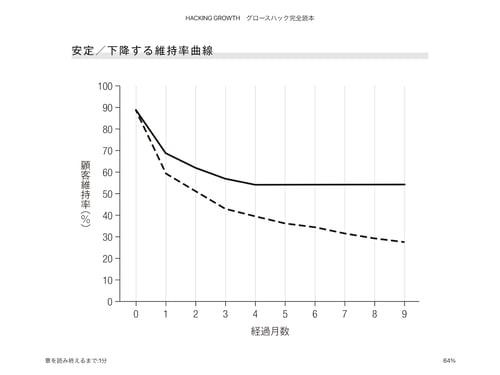 安定.加工する維持率曲線