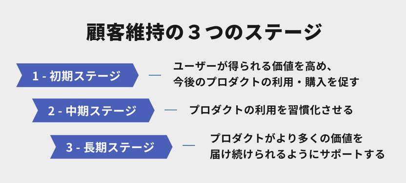 顧客維持の3つのステージ